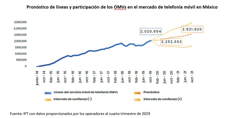 Crece 14.1% la base de suscriptores de Operadores Móviles Virtuales en México