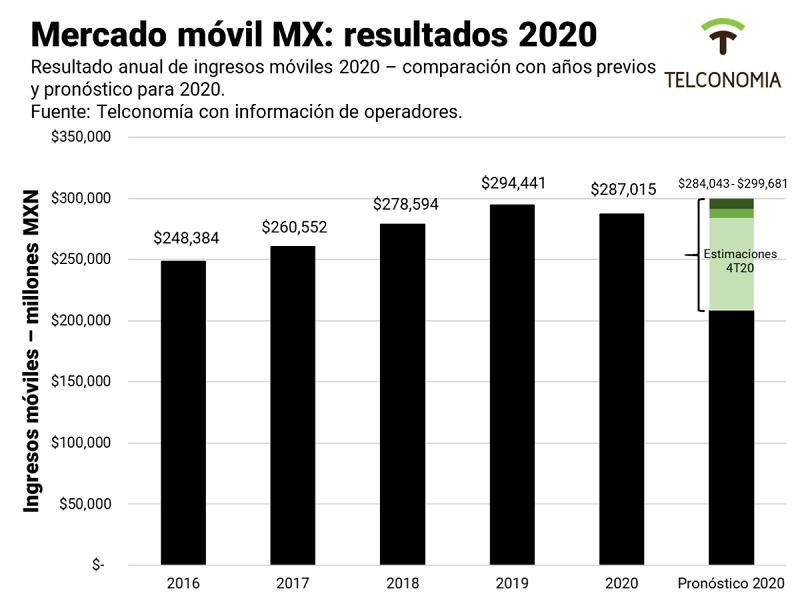 México: mercado móvil al 4T20 y resultados de 2020