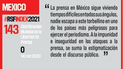 México, se mantiene entre los países más peligros para la prensa; ocupa el lugar 143