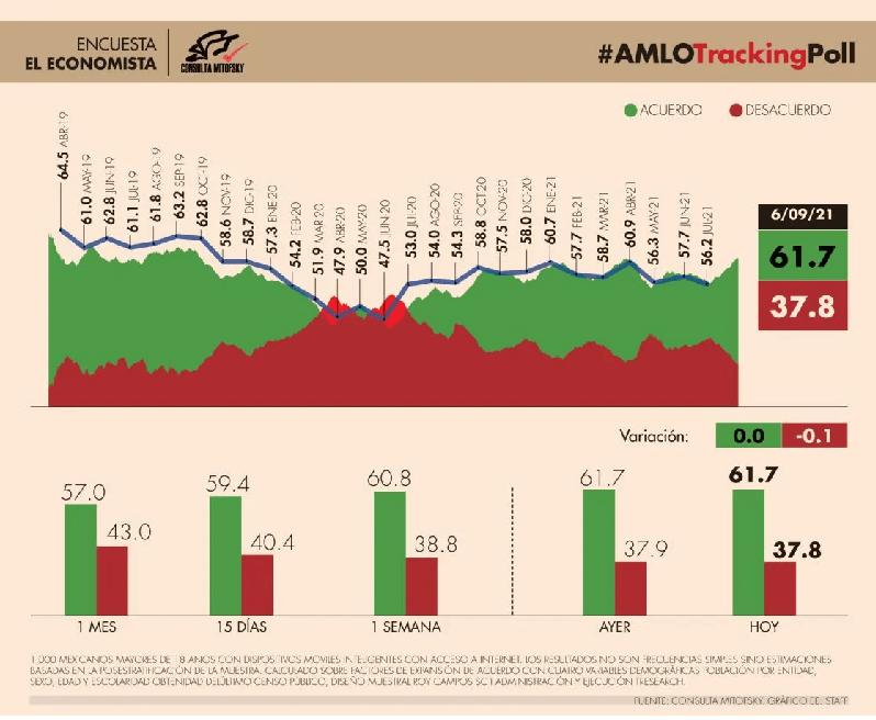 AMLO crece en las encuestas, 67-71%: Mitofsky y Pametría