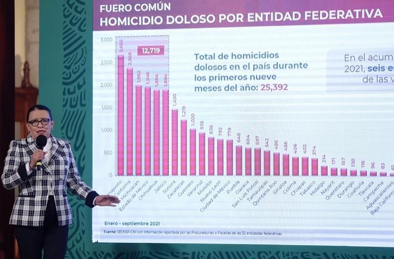 Disminuye 3.4% el homicidio doloso en México; 6 estados concentran más del 50%: SSPC